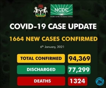 Nigeria records 1,664 COVID-19 cases, new daily highest